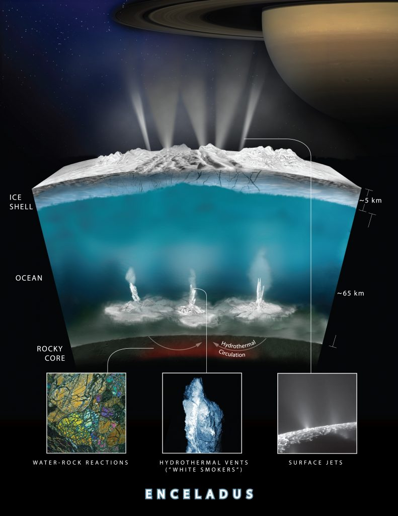 New signs of life from Enceladus