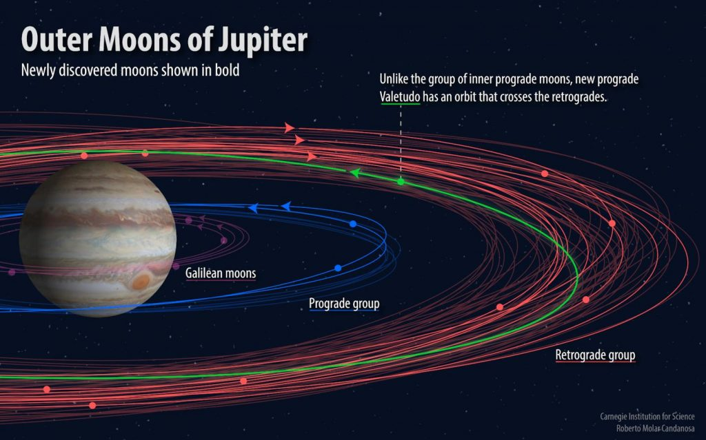 A dozen new moons of Jupiter – including a maverick