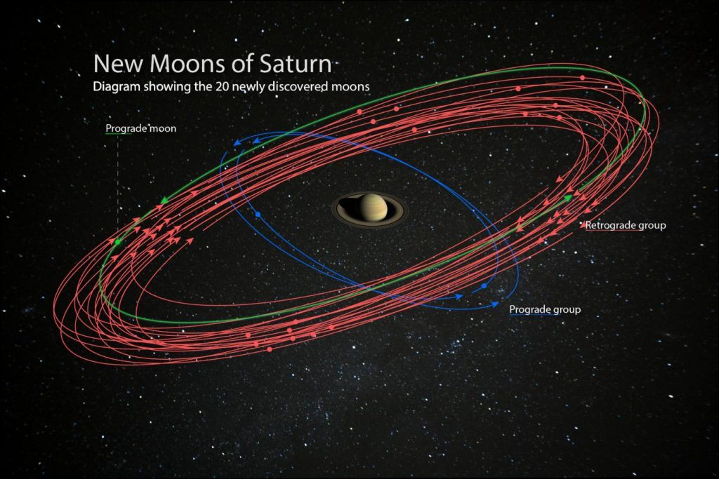 Saturn is the new King of Moons – and you can help name the moons just discovered!