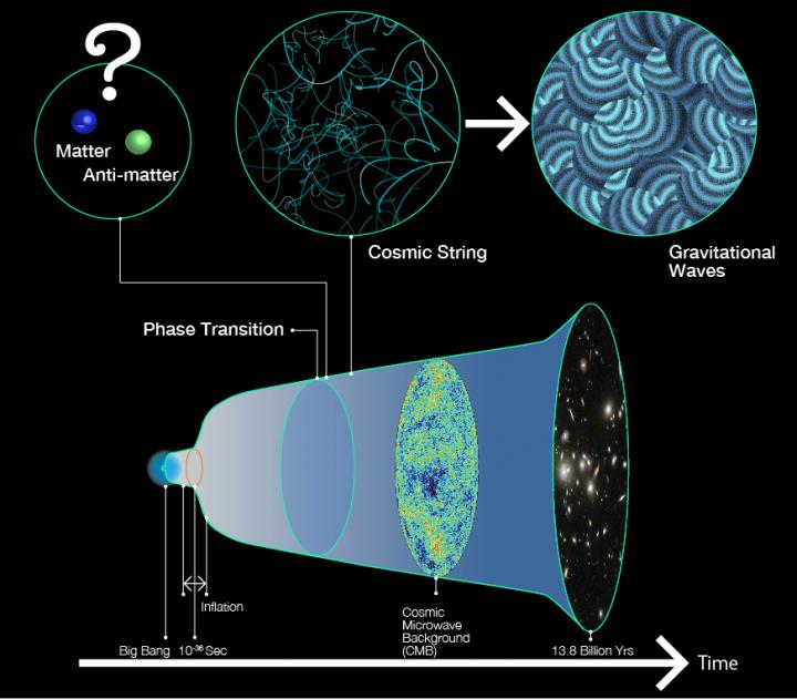 Cosmic strings and our existence in the universe