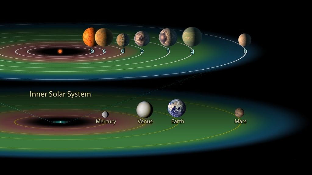 How many planets fit into a star's habitable zone?